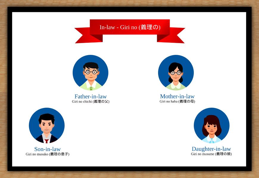 in law in japanese