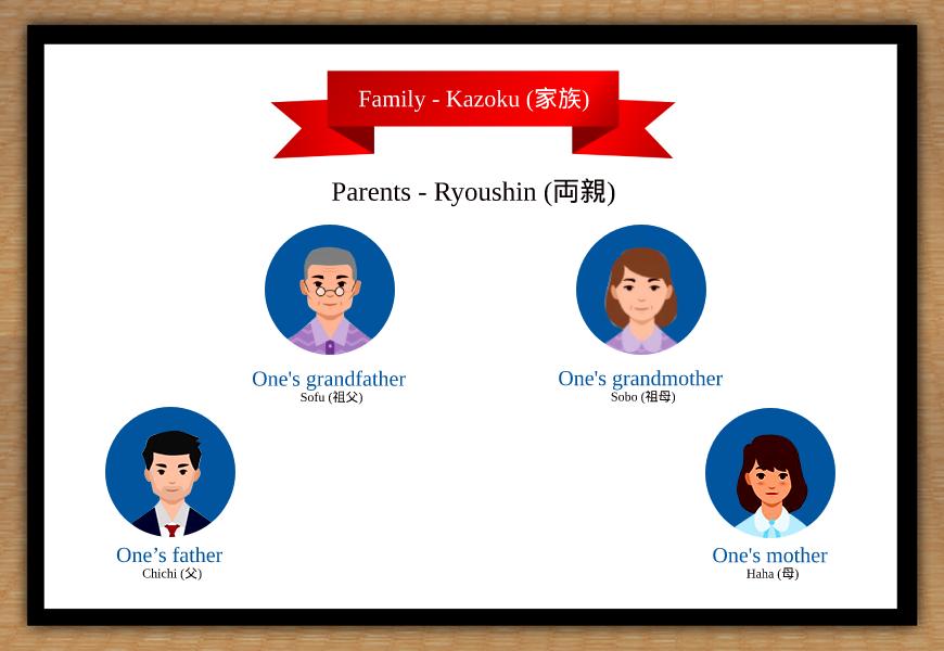 family in japanese